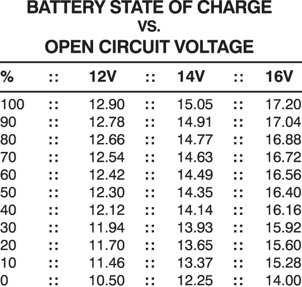 Battery Amp Hour Chart : Frequently asked xs power
